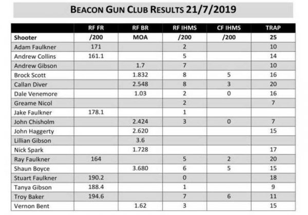 Bcn-GC-Results-july