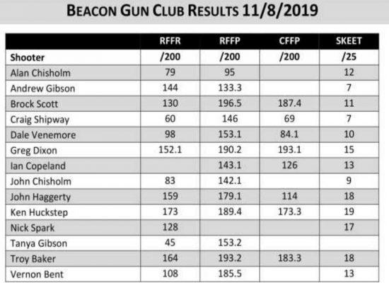 gun-club-results